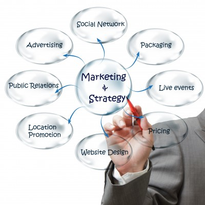 mix of marketing methods