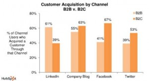 Comparison of social media platforms for B2B and B2C results